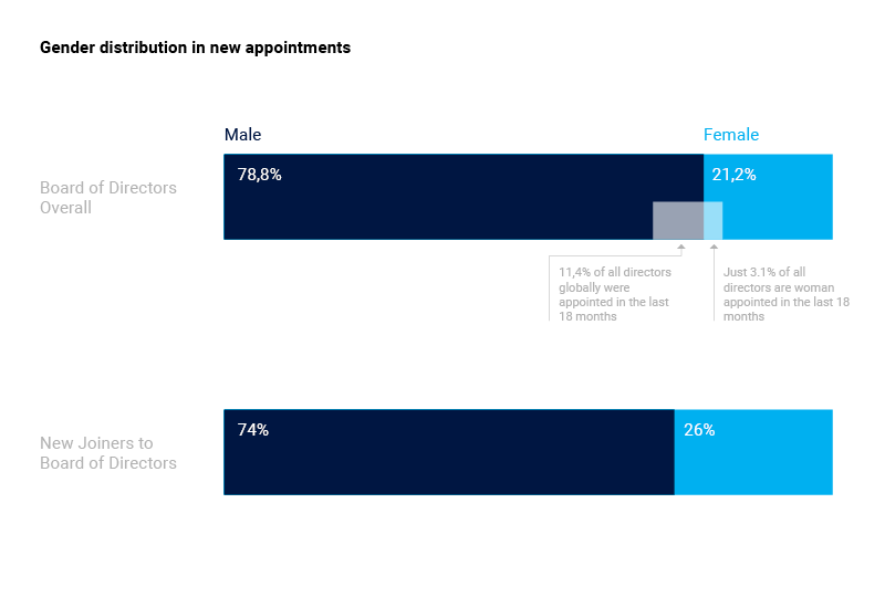 Gender distribution in new board appointments