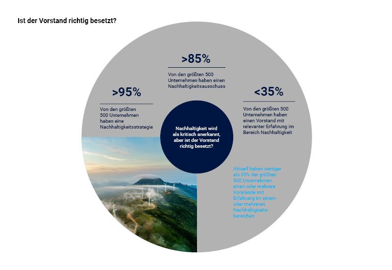 Ist der Vorstand beim Thema Nachhaltigkeit richtig besetzt?