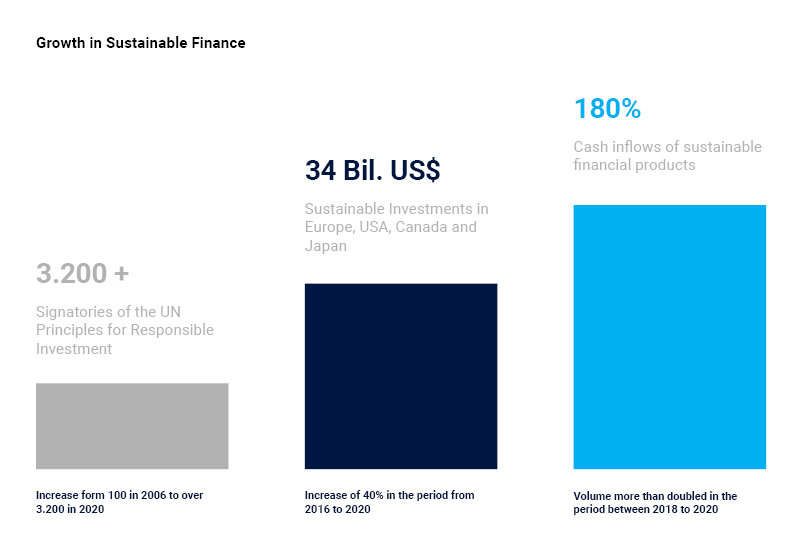 Growth in Sustainable Finance