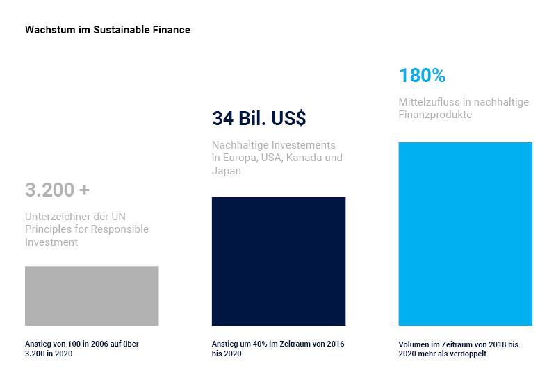 Wachstum im Bereich Sustainable Finance