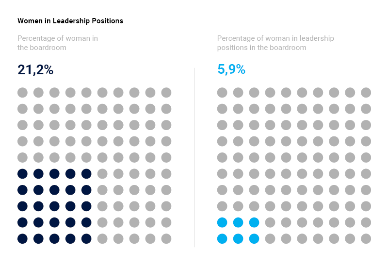 Percentage of women in leadership positions